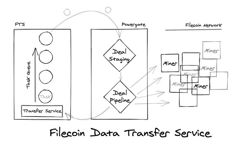 Filecoin Data Transfer Service